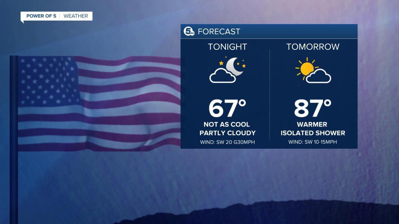 night forecast