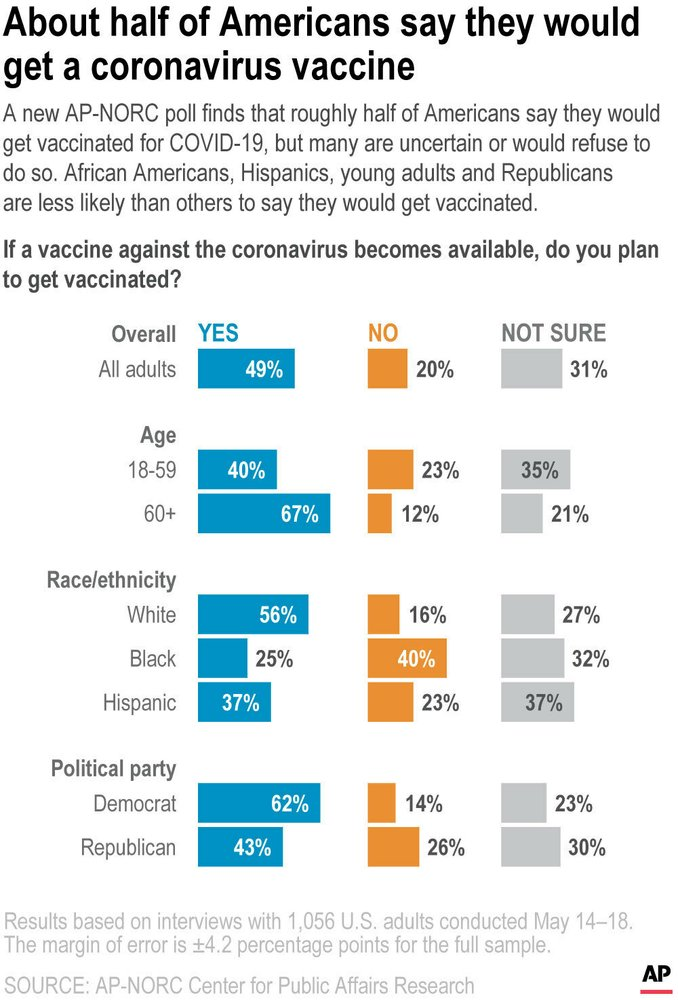COVID-19 vaccine AP poll