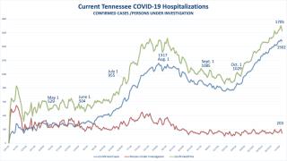 TN covid hospitalizations 11 6 20.png