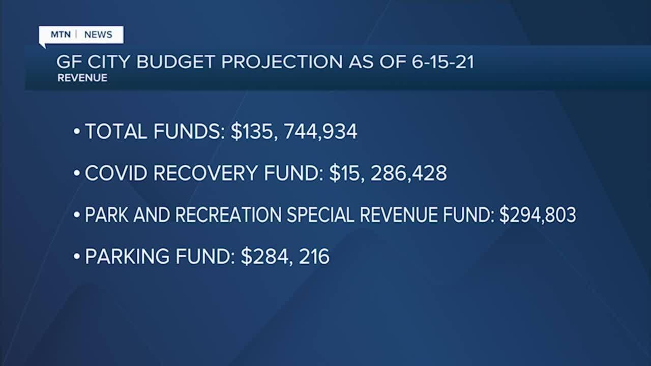 Great Falls budget