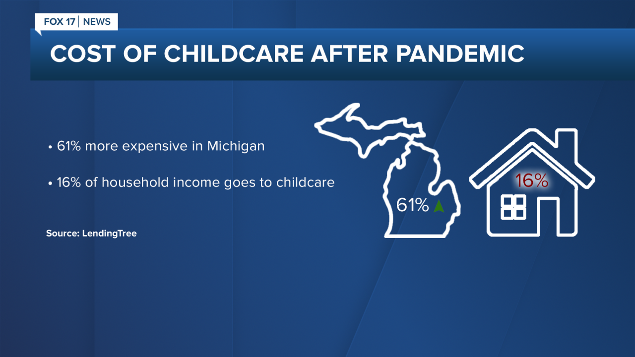 Cost of Childcare after Pandemic