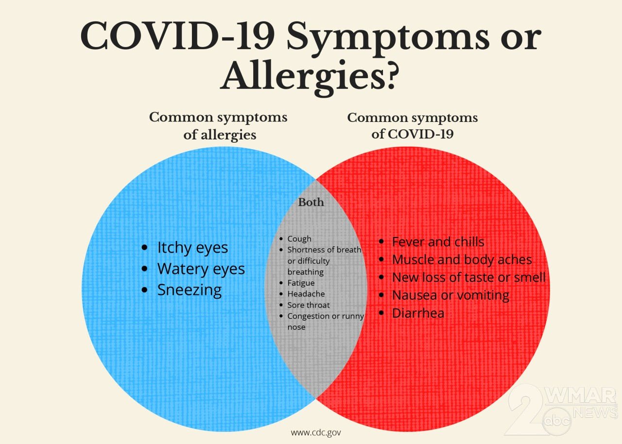 Recognizing the difference between COVID-19 symptoms and seasonal allergies