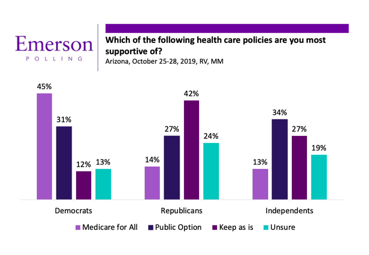 Emerson poll 3.png