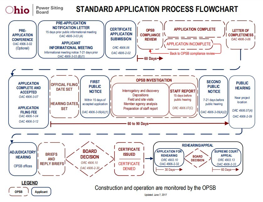 opsb-application-process.jpeg