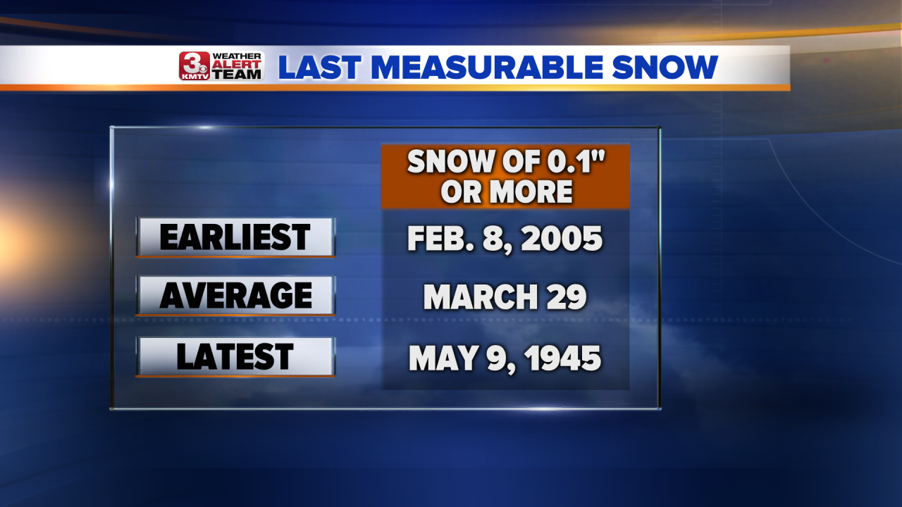 Average Last Snowfall.png