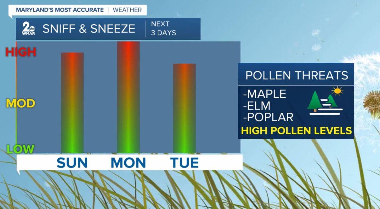 Pollen Outlook The Next 3 Days From Pollen. Com