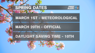 When does Spring officially arrive?