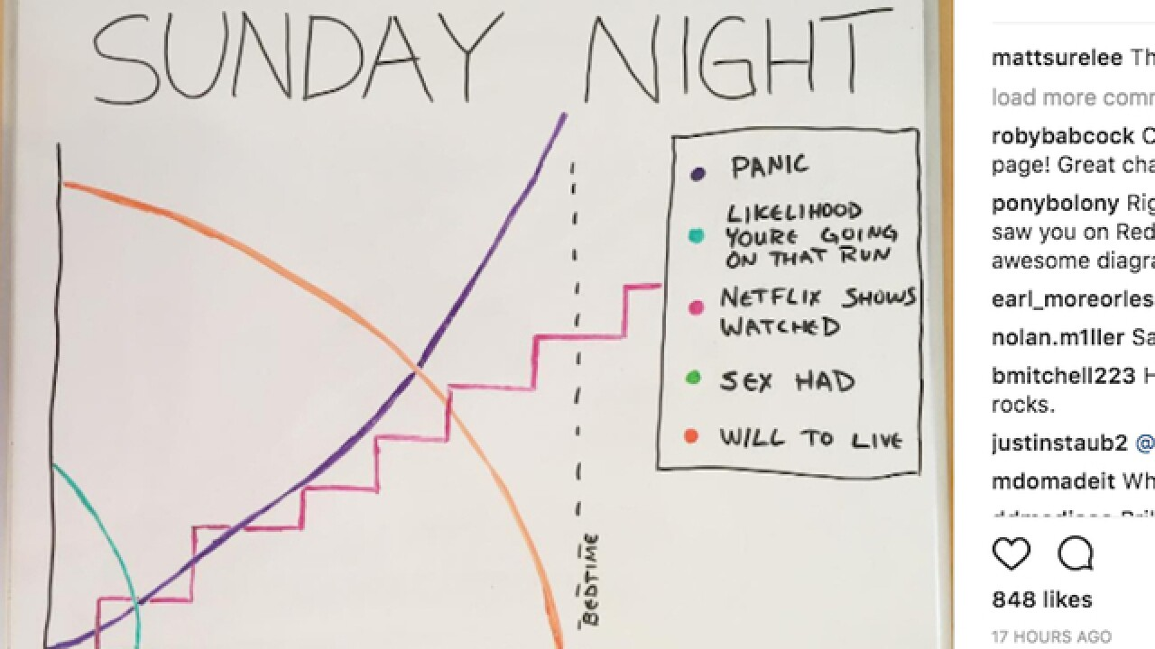 Viral chart on Instagram shows how we all feel on Sunday nights
