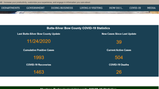 Butte-Silver Bow Co. confirms 39 new COVID-19 cases (Tuesday, Nov. 24, 2020)