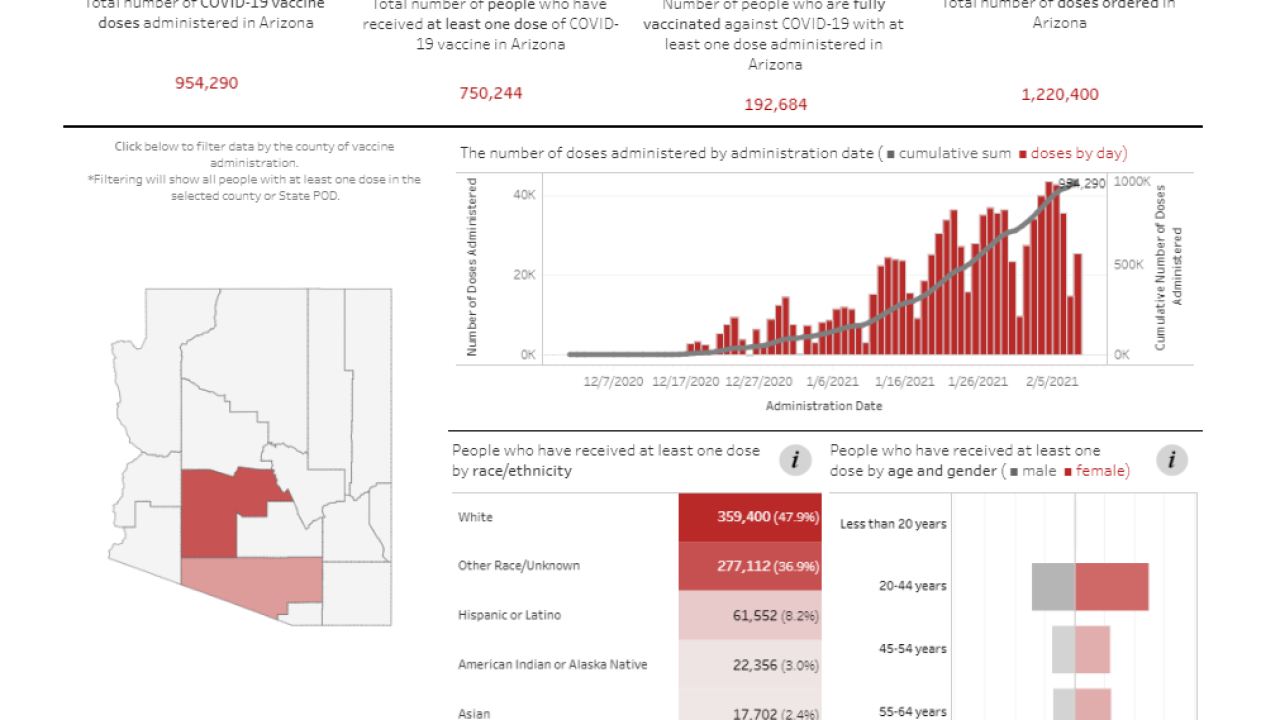 AZDHS VACCINE DASHBOARD.PNG