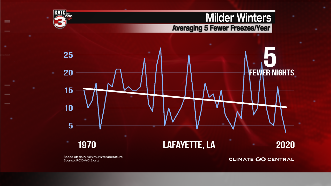 Climate Central Milder Winters.png