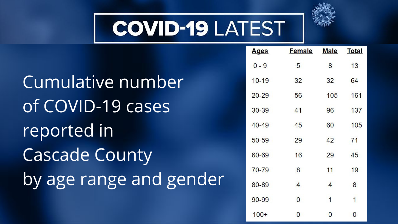 Cumulative number of Cascade County COVID-19 cases as of September 23, 2020
