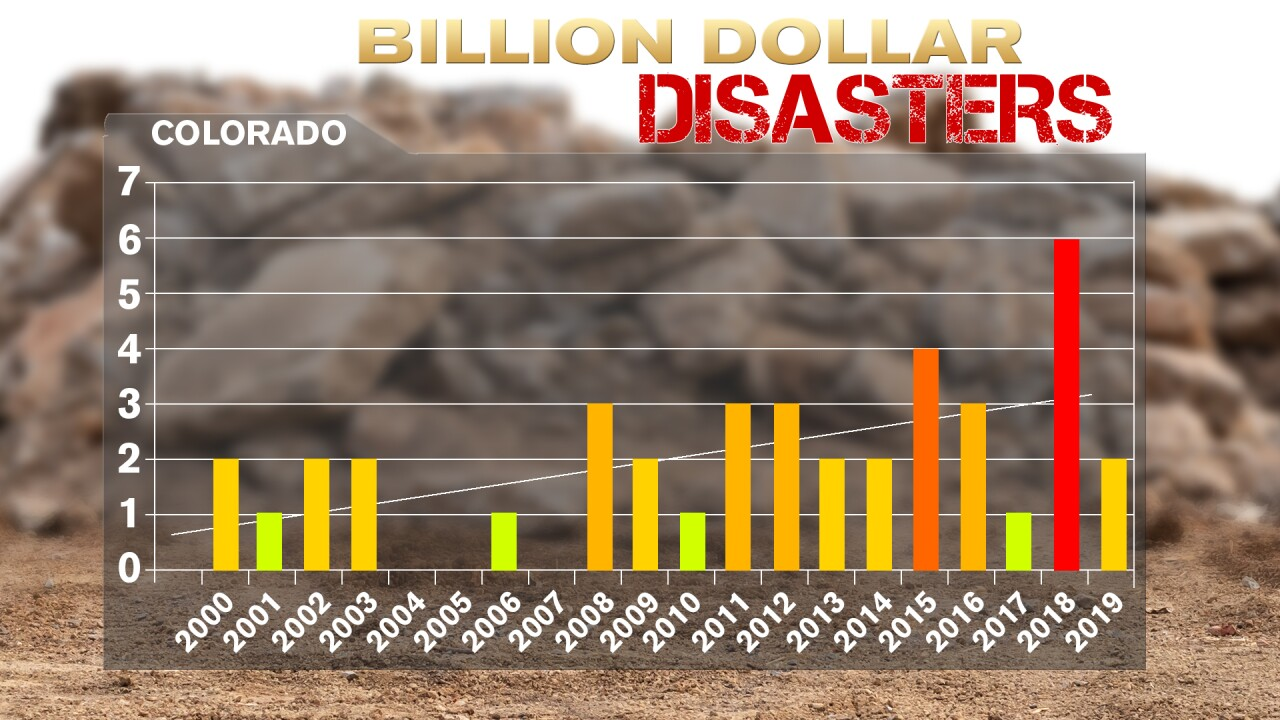 Billion-dollar disaster events that affected Colorado from 2000-2019