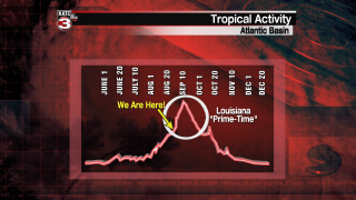 Tropical Activity by Month.png