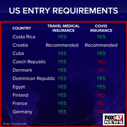 US Entry Requirements