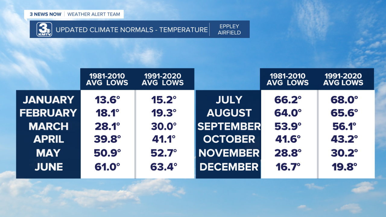 Updated Climate Norms - Low Temps.png