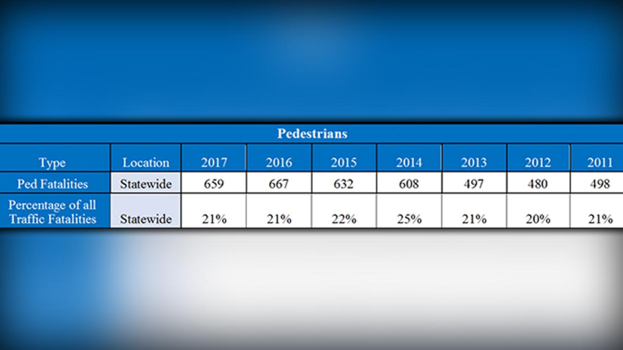 Number-of-Florida-pedestrian-fatalities.png