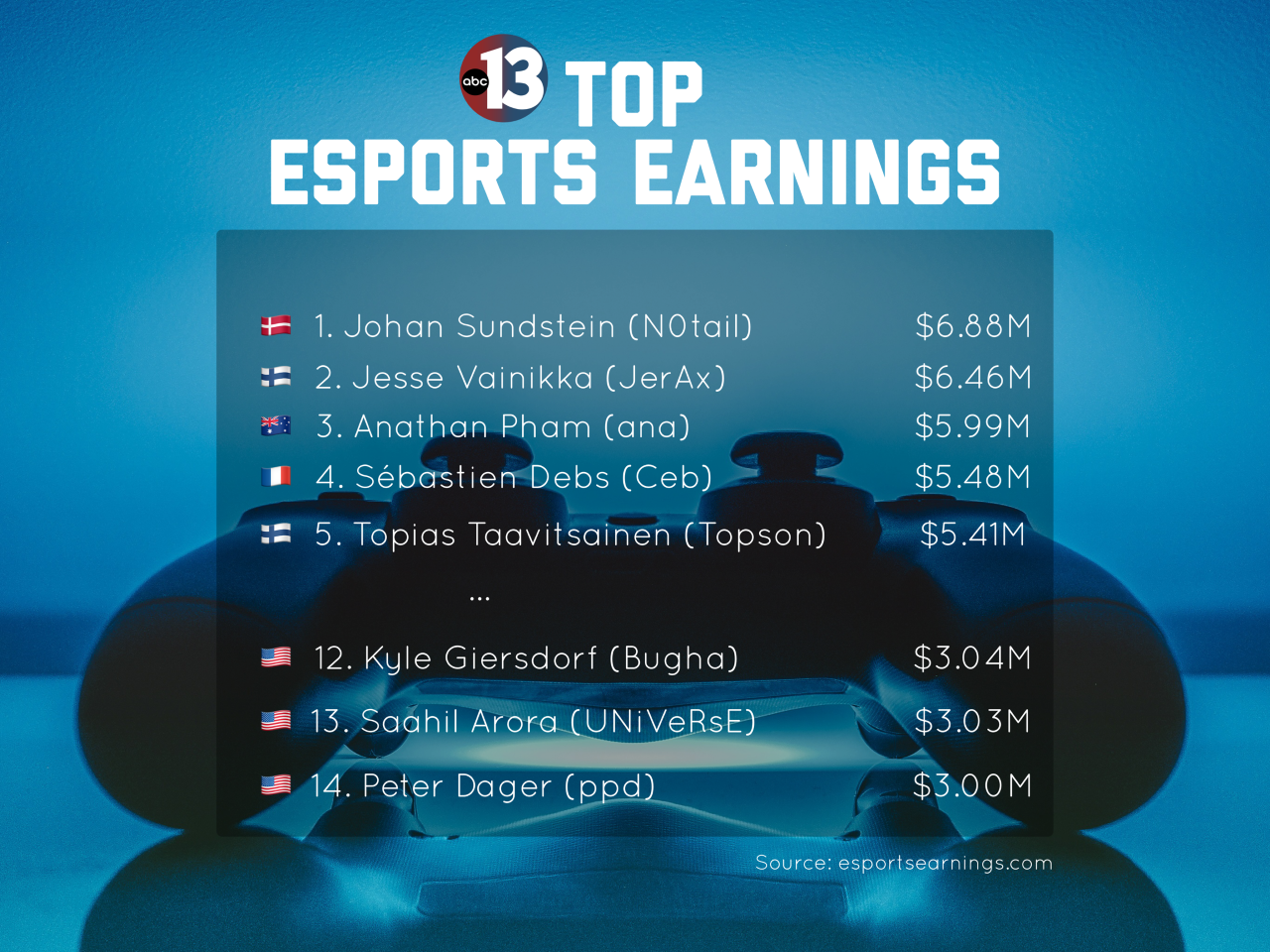top esports earners.png