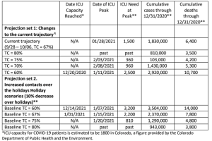icu capacity projections from latest covid-19 modeling data_oct 23 2020.png