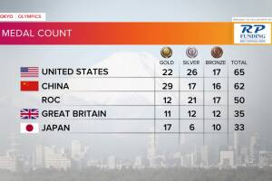 Tokyo Olympics Medal Count as of late Aug. 2, 2021