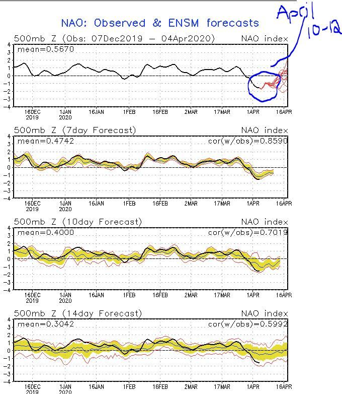Source: Climate Prediction Negative NAO = Cool Temps In Maryland
