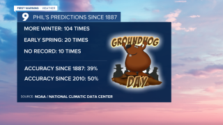 Origins of Groundhog Day