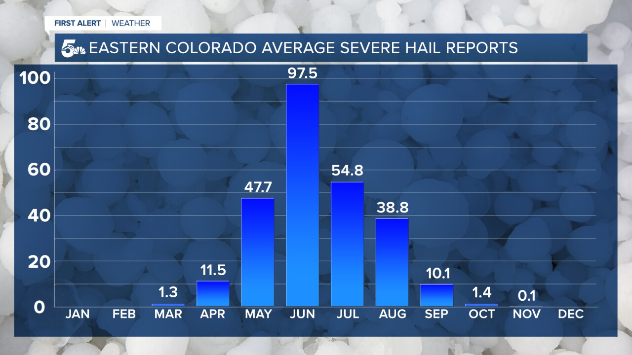 Average Severe Hail Reports