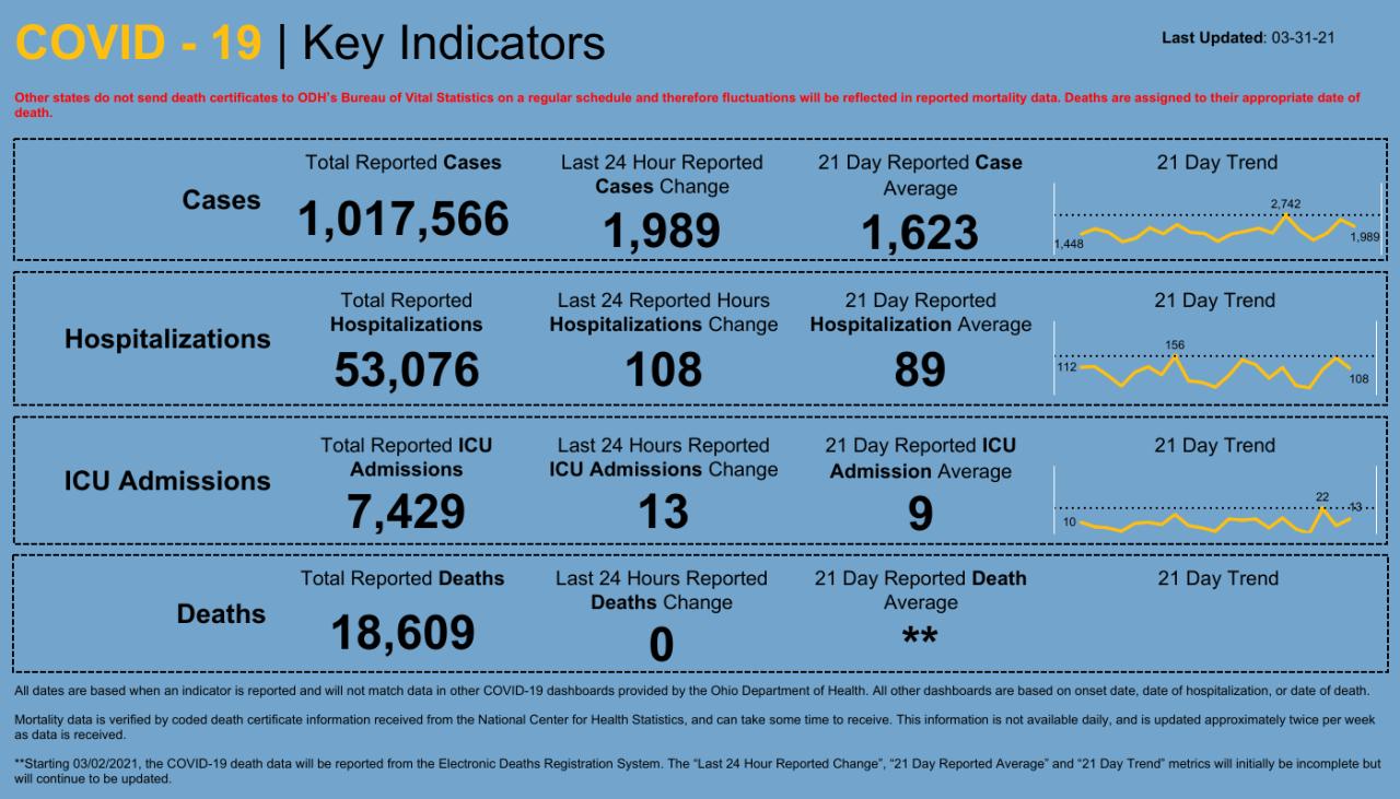 Dashboard _ Key Indicators.png