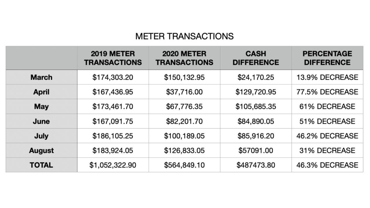 MeterTransactionsTable-Tampa.png