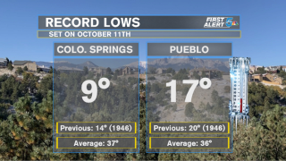 October 11th Record Lows