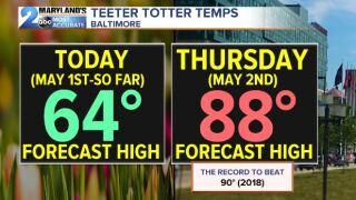Teeter Totter Temperatures