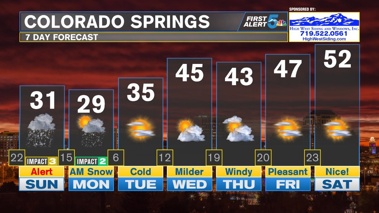 Colorado Springs 7 Day Forecast
