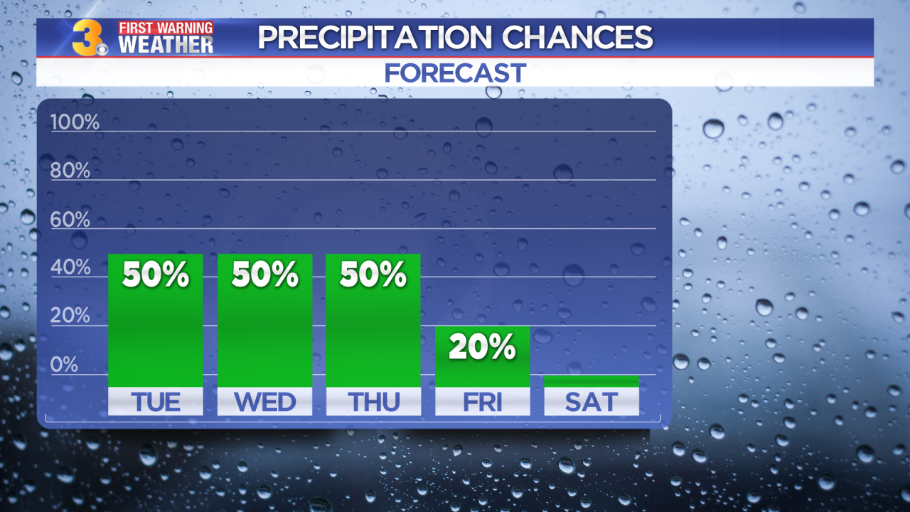 Rainfall Chances Daily.png