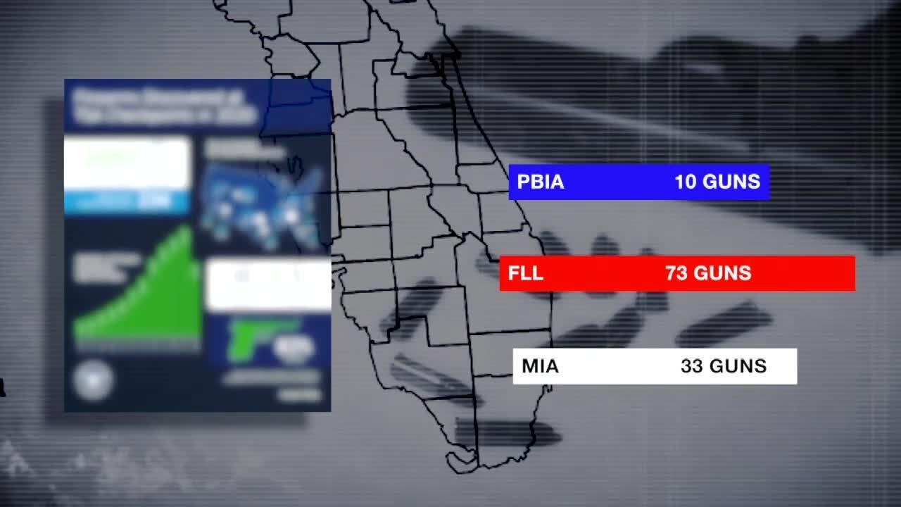 Guns seized at South Florida airports halfway through 2021