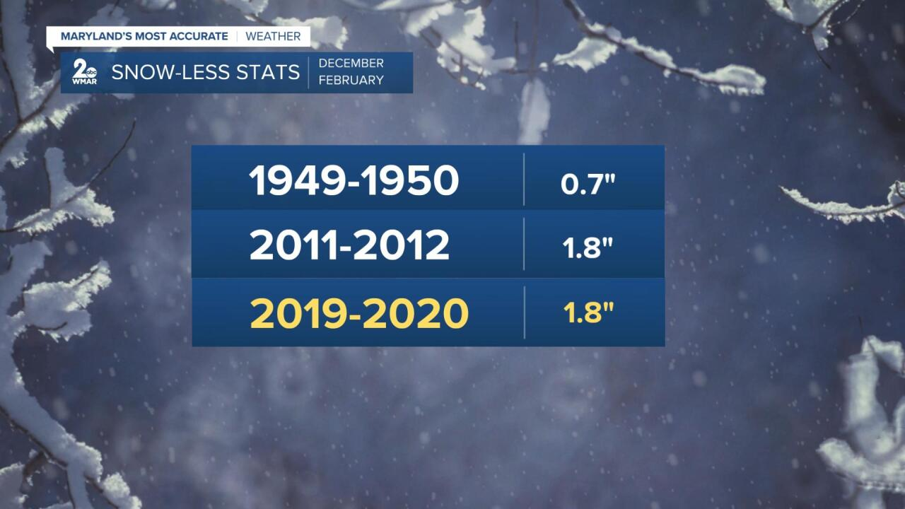 Snow Stats.jpg