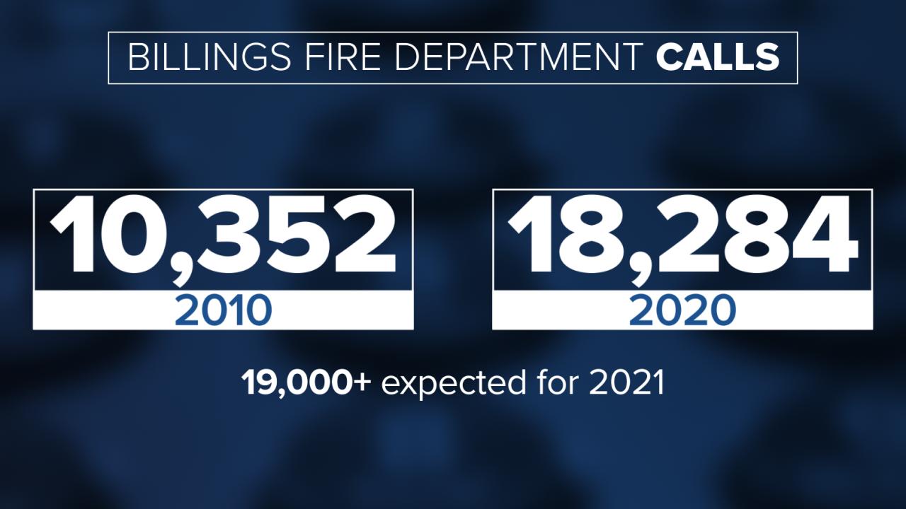 Billings fire department calls