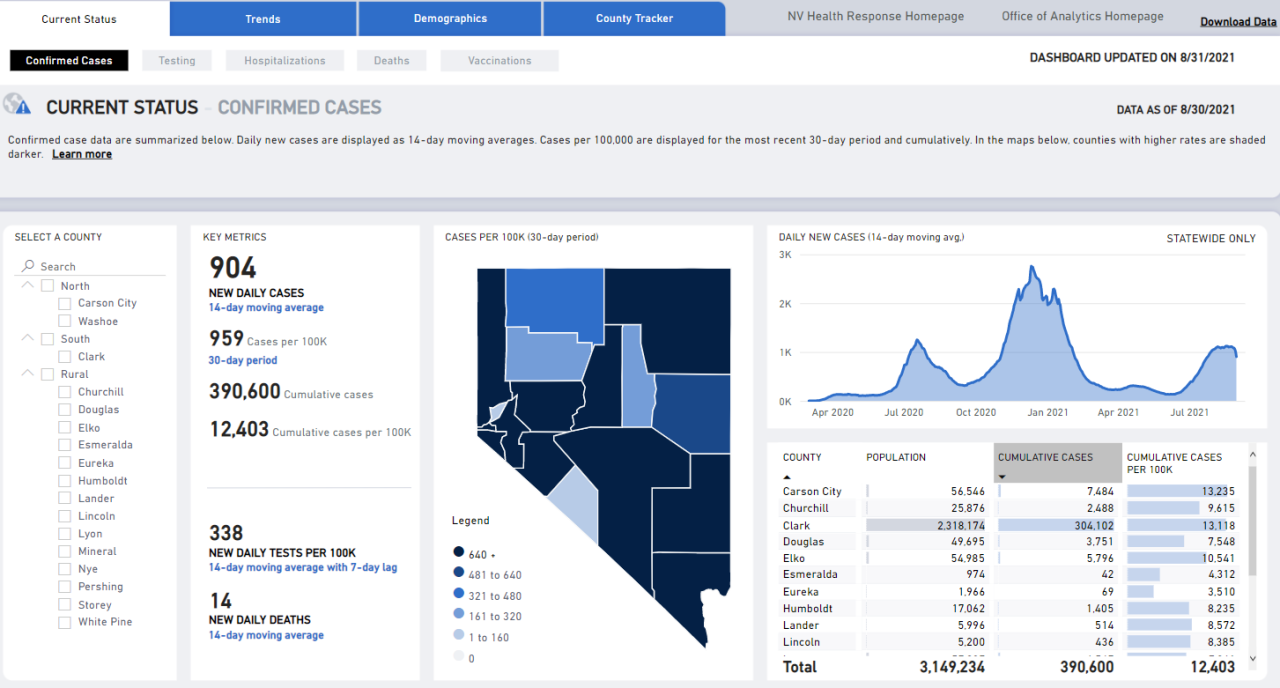 Nevada COVID numbers -- Aug. 31.PNG