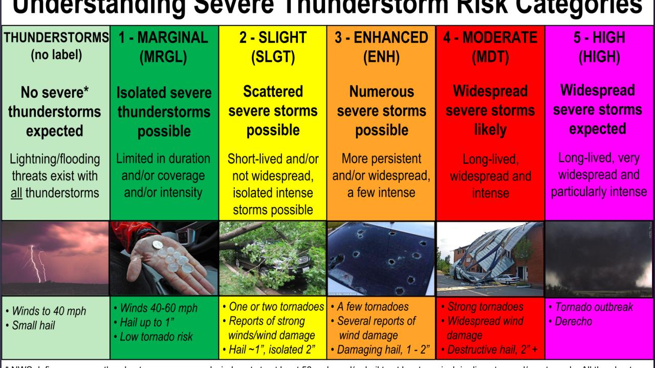 Storm Prediction Center - Understanding Risk Categories