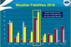 NWS: Heat is the number one weather-related killer, causing more fatalities than hurricanes, floods