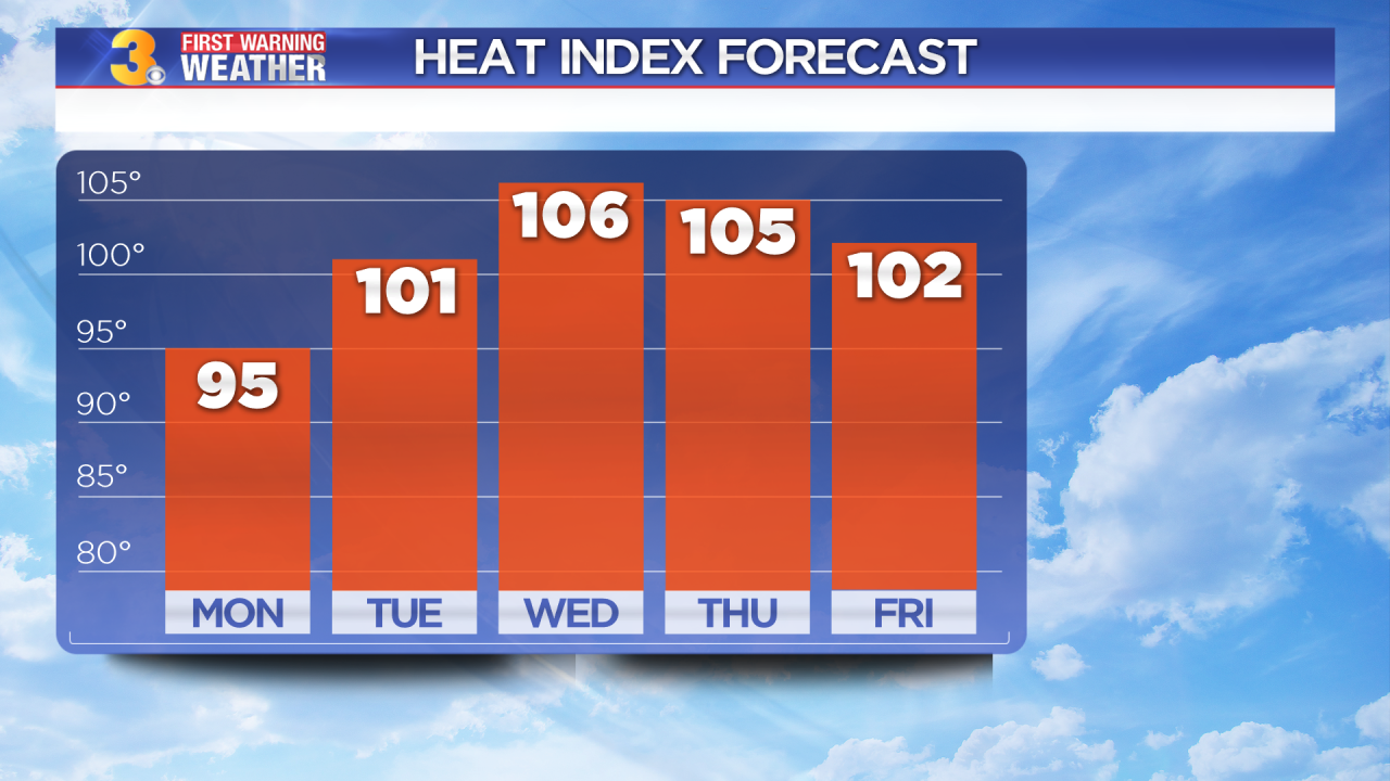Monday's First Warning Forecast: More extreme heat ahead
