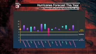 Hurricane Season Forecast_Klotzbach.png