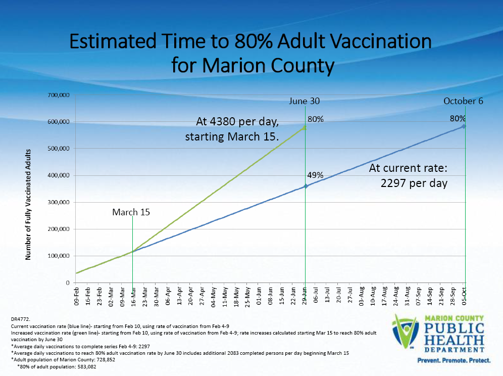 marion_county_vaccination_rates.png