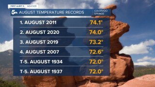 Monthly mean temperature records -- Colorado Springs