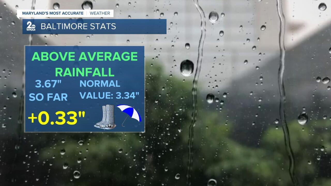 Rainfall Stats.jpg