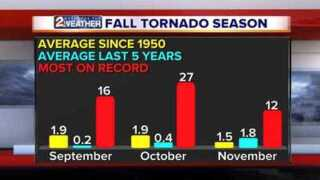WEATHER BLOG: Oklahoma's Fall Severe Weather Season