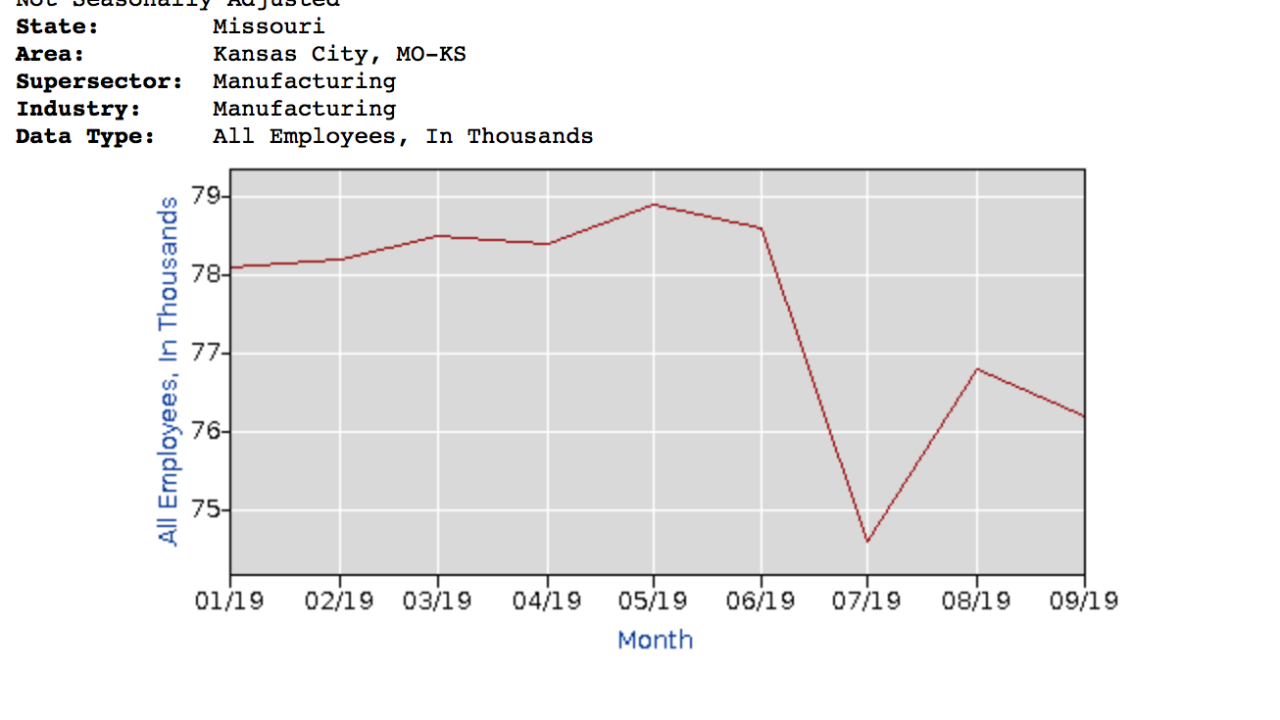 KC manufacturing jobs
