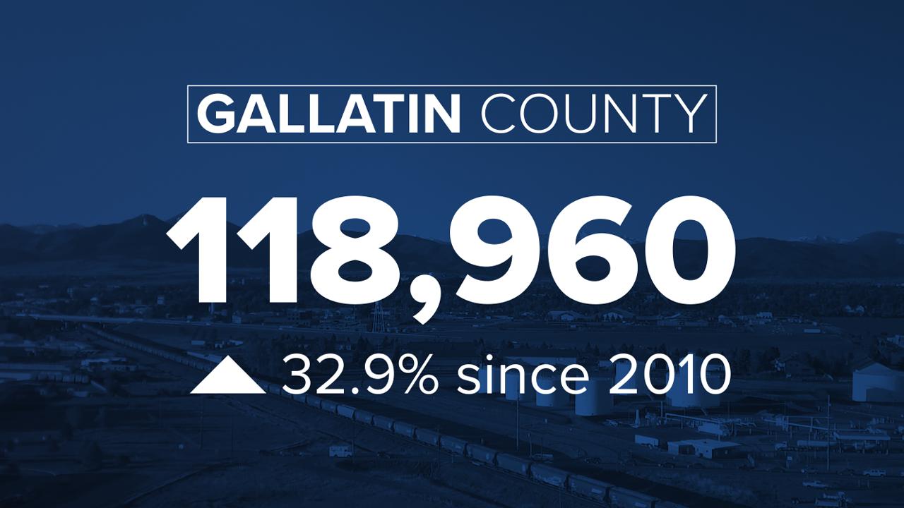 Gallatin County Growth