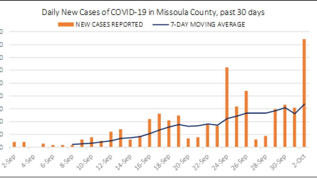 Missoula County COVID-19 graph 102