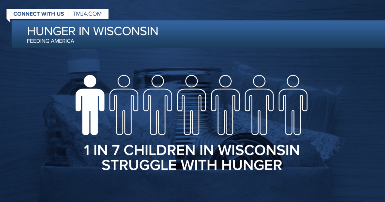 Hunger in Wisconsin