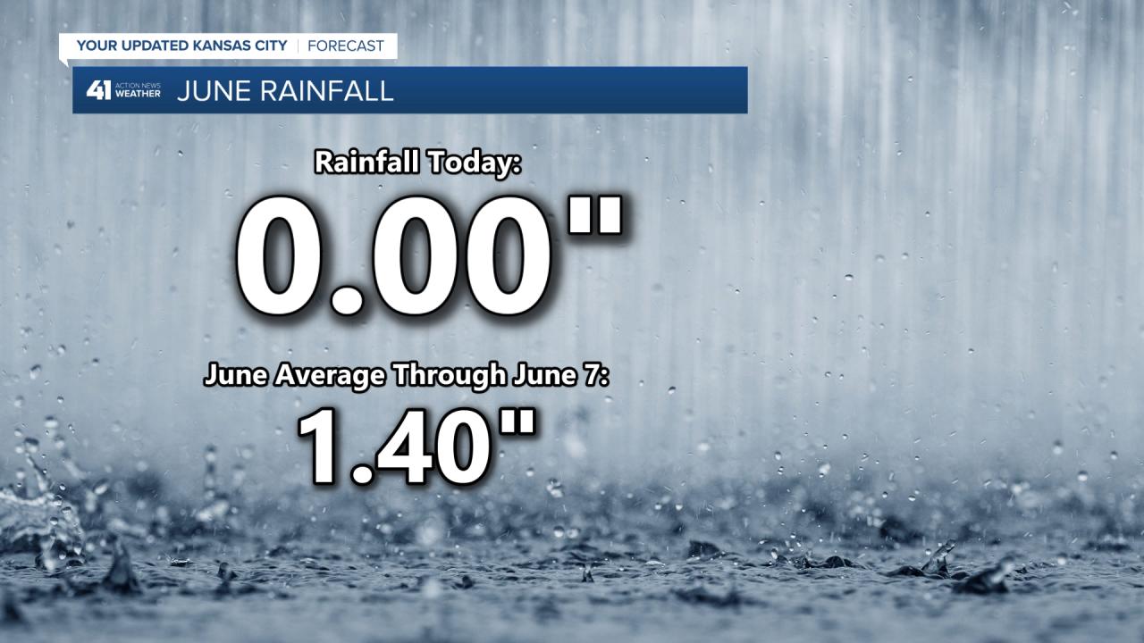June Rainfall